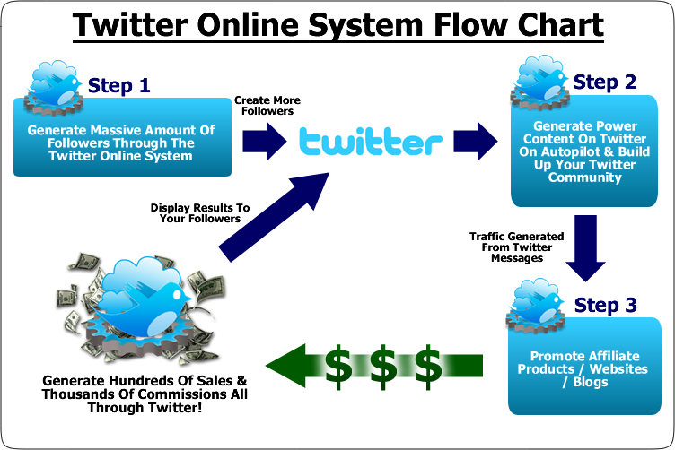 earn money online using twitter